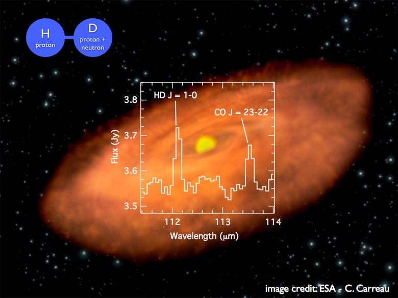 The detection of a hydrogen deuteride emission in the nearby TW Hydrae planet-forming disk is shown superposed over an artist's impression of its system.